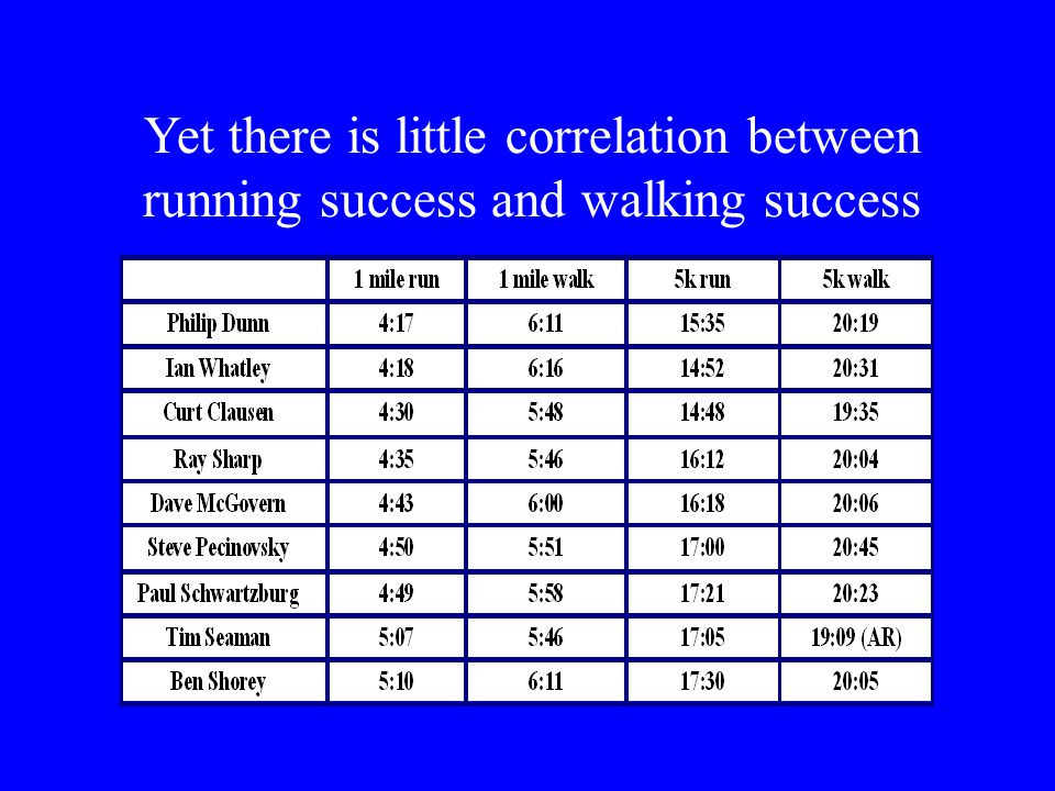 Yet there is little correlation between running success and walking success