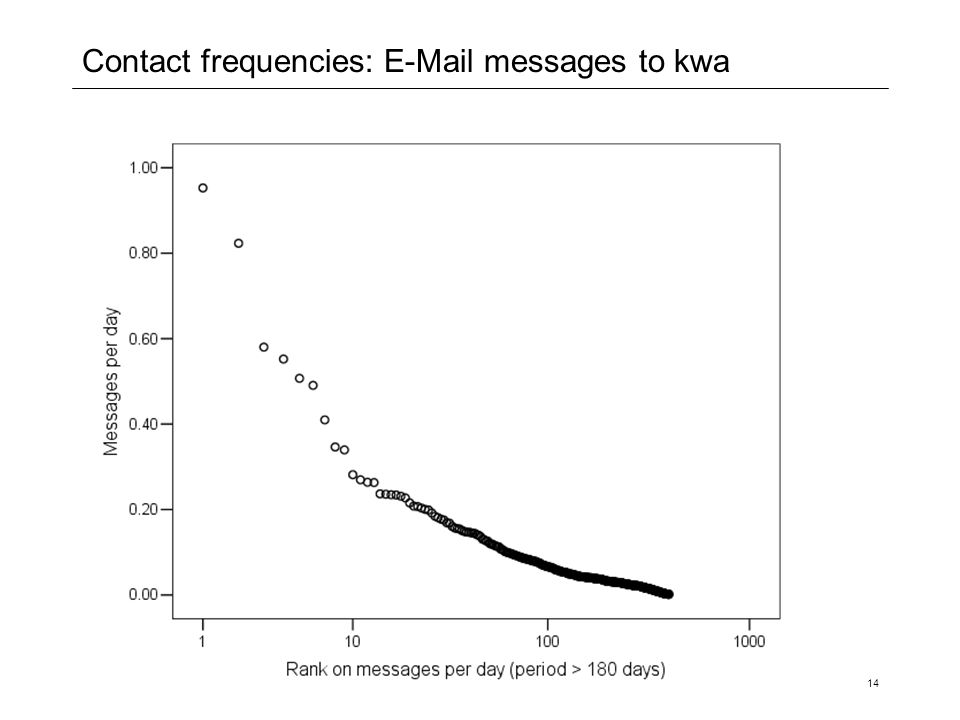 14 Contact frequencies: E-Mail messages to kwa