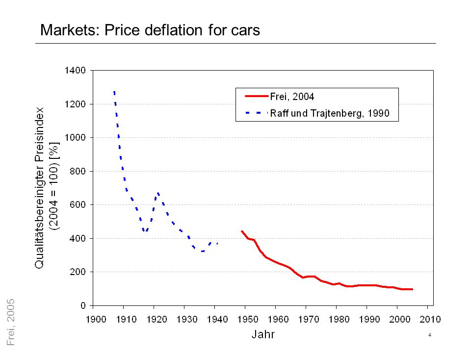 4 Markets: Price deflation for cars Frei, 2005