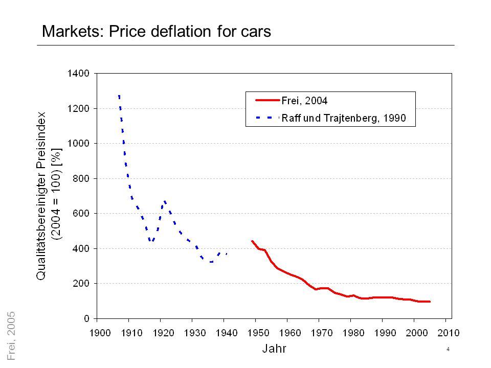 5 Markets: Price deflation for telecommunication Nach FCC (2001)