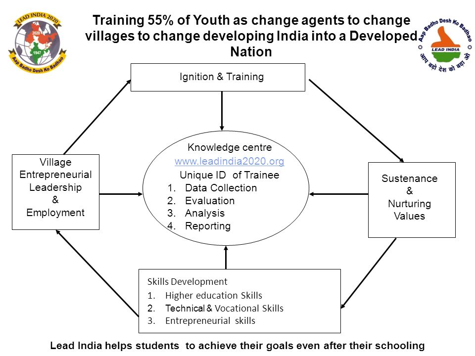 Ignition & Training Sustenance & Nurturing Values Skills Development 1.Higher education Skills 2.Technical & Vocational Skills 3.Entrepreneurial skills Village Entrepreneurial Leadership & Employment Knowledge centre www.leadindia2020.org Unique ID of Trainee 1.Data Collection 2.Evaluation 3.Analysis 4.Reporting Lead India helps students to achieve their goals even after their schooling Training 55% of Youth as change agents to change villages to change developing India into a Developed Nation