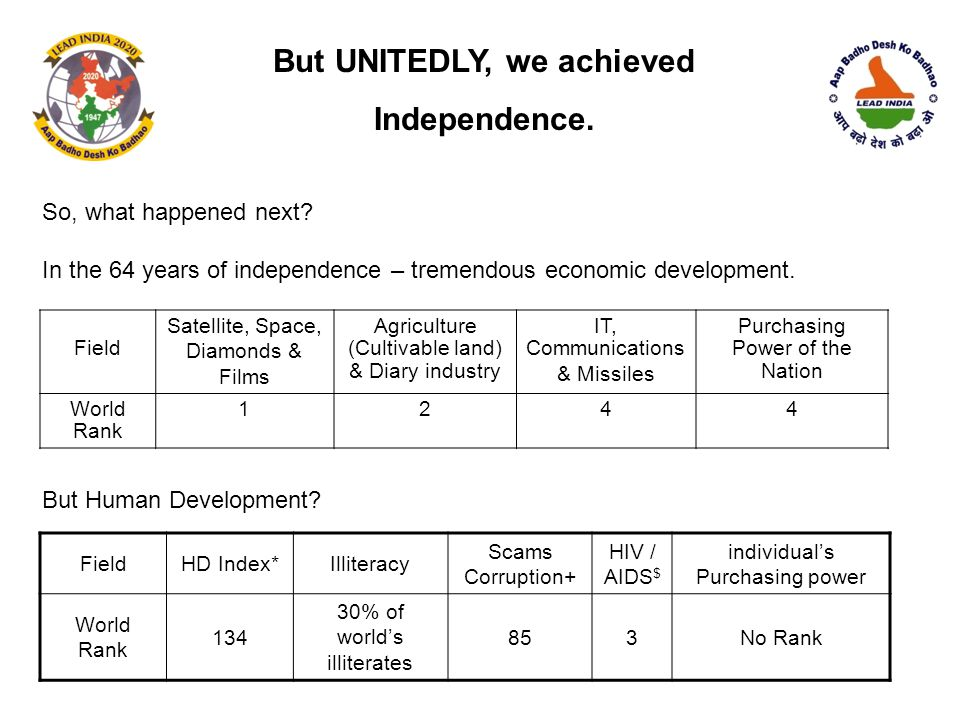 But UNITEDLY, we achieved Independence. So, what happened next? In the 64 years of independence – tremendous economic development. But Human Developme