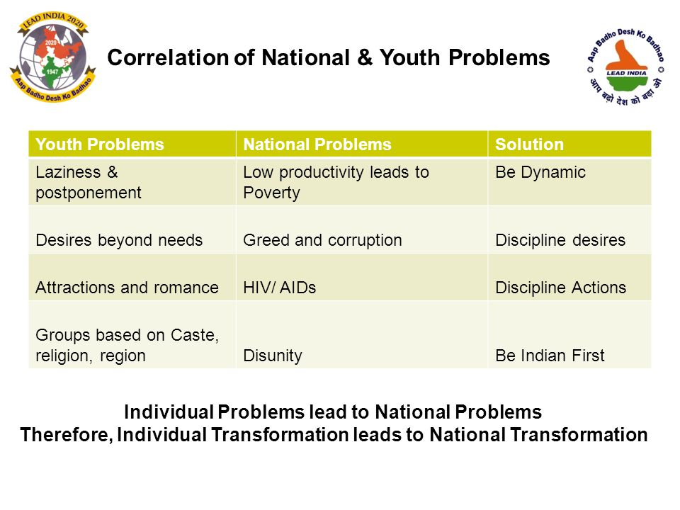 Correlation of National & Youth Problems Individual Problems lead to National Problems Therefore, Individual Transformation leads to National Transformation Youth ProblemsNational ProblemsSolution Laziness & postponement Low productivity leads to Poverty Be Dynamic Desires beyond needsGreed and corruptionDiscipline desires Attractions and romanceHIV/ AIDsDiscipline Actions Groups based on Caste, religion, regionDisunityBe Indian First
