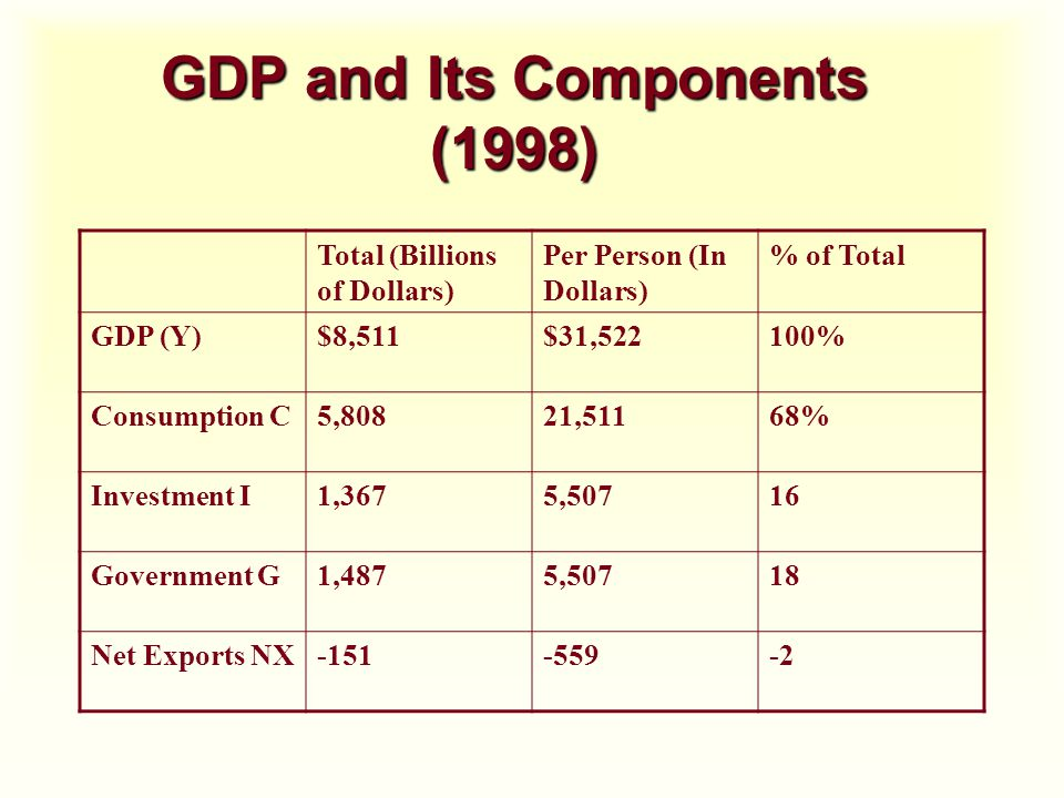 GDP and Its Components (1998) Total (Billions of Dollars) Per Person (In Dollars) % of Total GDP (Y)$8,511$31,522100% Consumption C5,80821,51168% Investment I1,3675,50716 Government G1,4875,50718 Net Exports NX-151-559-2