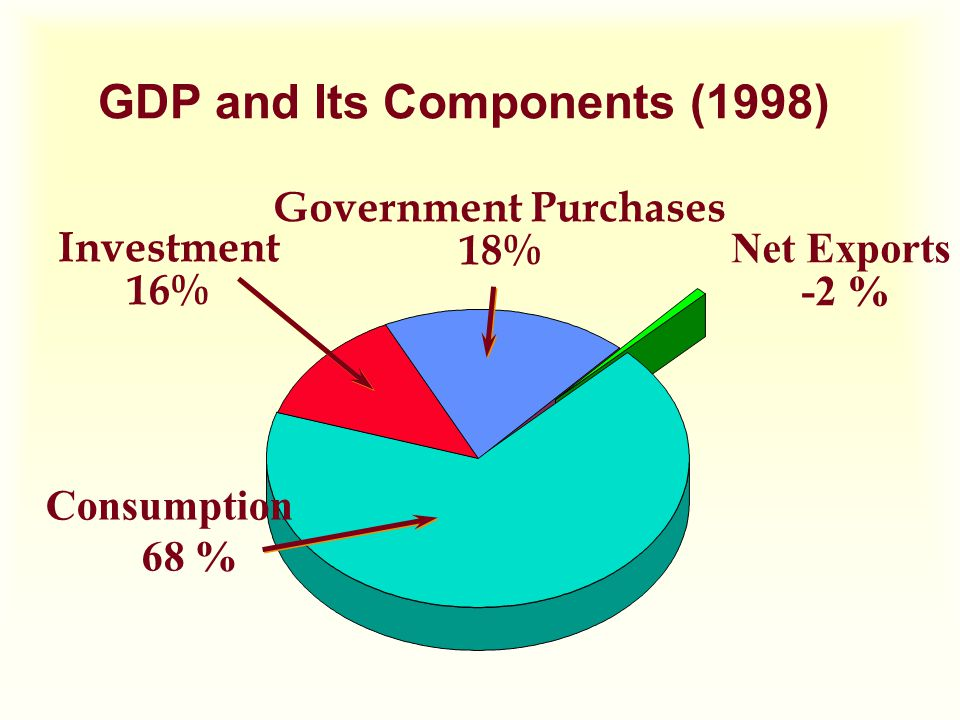 Net Exports -2 % GDP and Its Components (1998) Consumption 68 % Investment 16% Government Purchases 18%