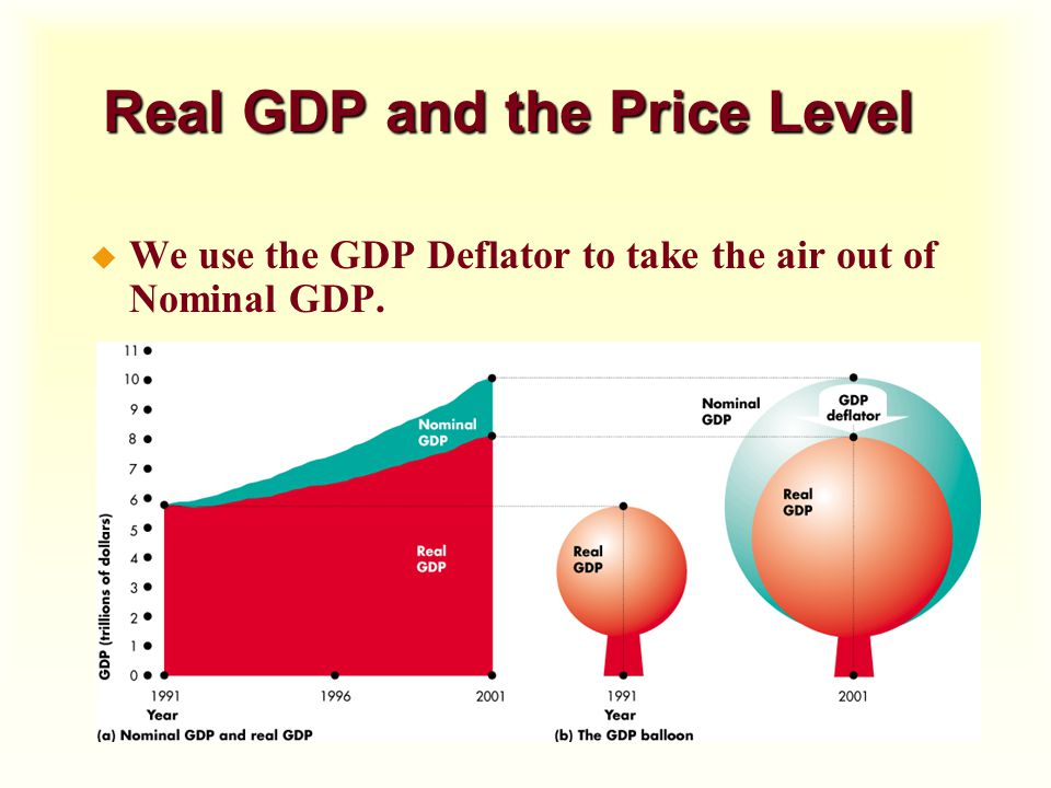 Real GDP and the Price Level u We use the GDP Deflator to take the air out of Nominal GDP.