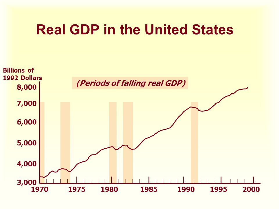 (Periods of falling real GDP) Real GDP in the United States 197019751980198519901995 3,000 4,000 5,000 6,000 7,000 Billions of 1992 Dollars 2000 8,000