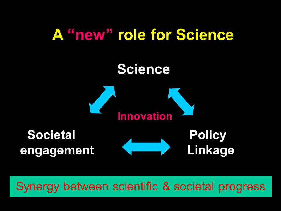 A new role for Science Societal Policy engagement Linkage Science Synergy between scientific & societal progress Innovation