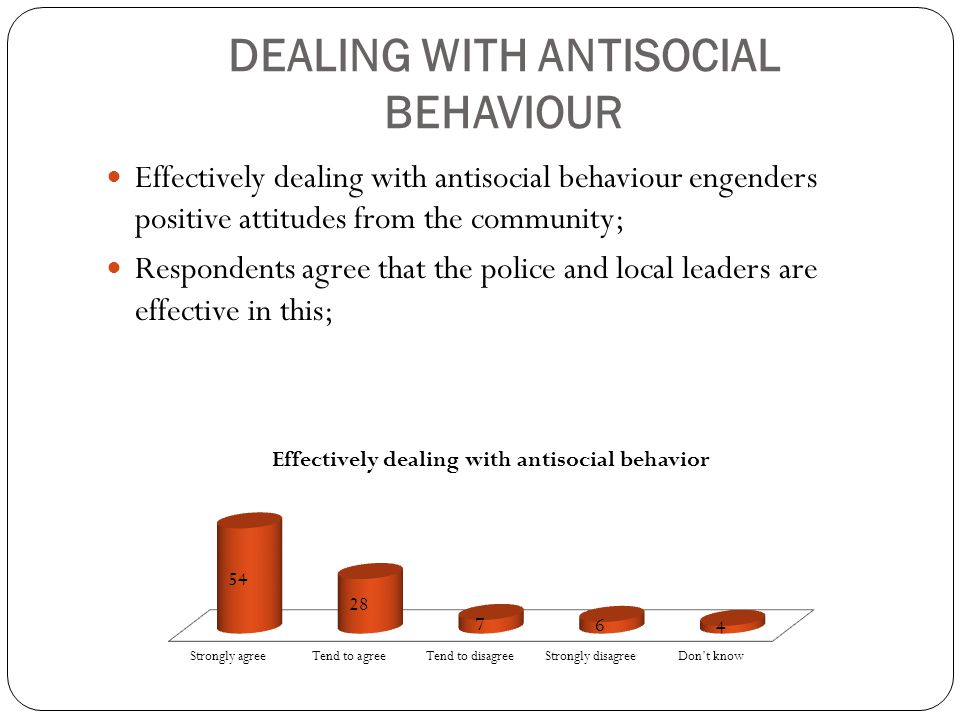 DEALING WITH ANTISOCIAL BEHAVIOUR Effectively dealing with antisocial behaviour engenders positive attitudes from the community; Respondents agree tha