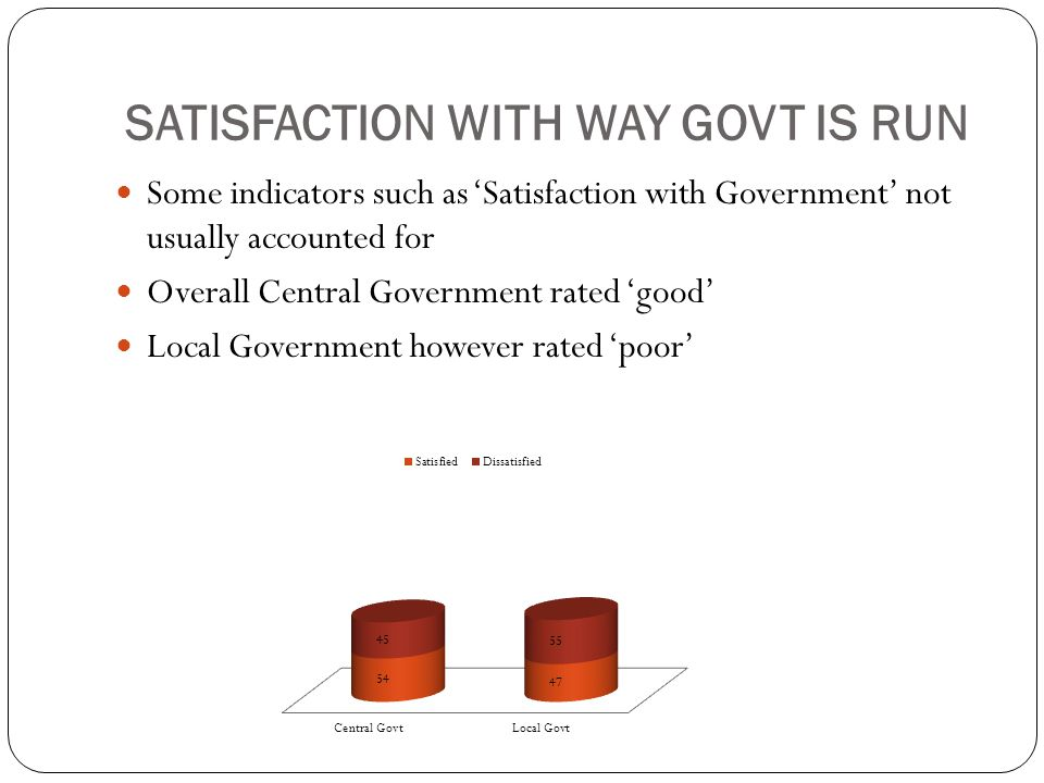 SATISFACTION WITH WAY GOVT IS RUN Some indicators such as 'Satisfaction with Government' not usually accounted for Overall Central Government rated 'g