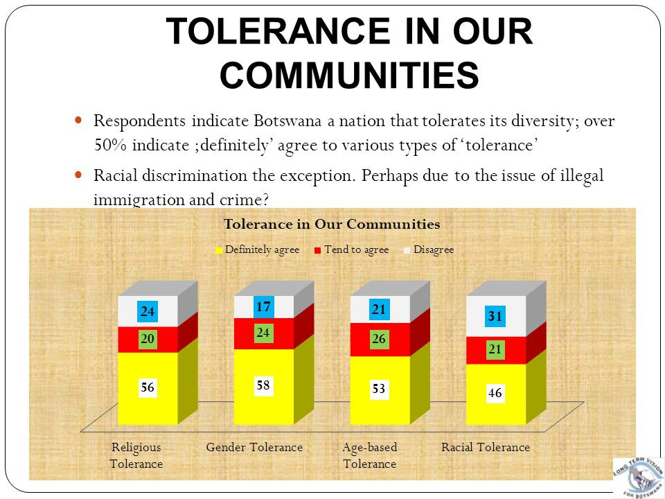TOLERANCE IN OUR COMMUNITIES Respondents indicate Botswana a nation that tolerates its diversity; over 50% indicate ;definitely' agree to various type