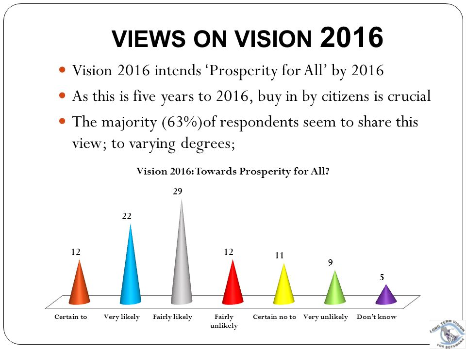 VIEWS ON VISION 2016 Vision 2016 intends 'Prosperity for All' by 2016 As this is five years to 2016, buy in by citizens is crucial The majority (63%)o