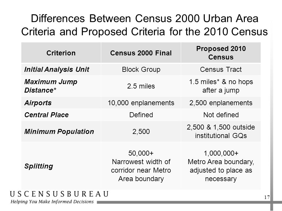 Differences Between Census 2000 Urban Area Criteria and Proposed Criteria for the 2010 Census CriterionCensus 2000 Final Proposed 2010 Census Initial Analysis UnitBlock GroupCensus Tract Maximum Jump Distance* 2.5 miles 1.5 miles* & no hops after a jump Airports10,000 enplanements2,500 enplanements Central PlaceDefinedNot defined Minimum Population2,500 2,500 & 1,500 outside institutional GQs Splitting 50,000+ Narrowest width of corridor near Metro Area boundary 1,000,000+ Metro Area boundary, adjusted to place as necessary 17