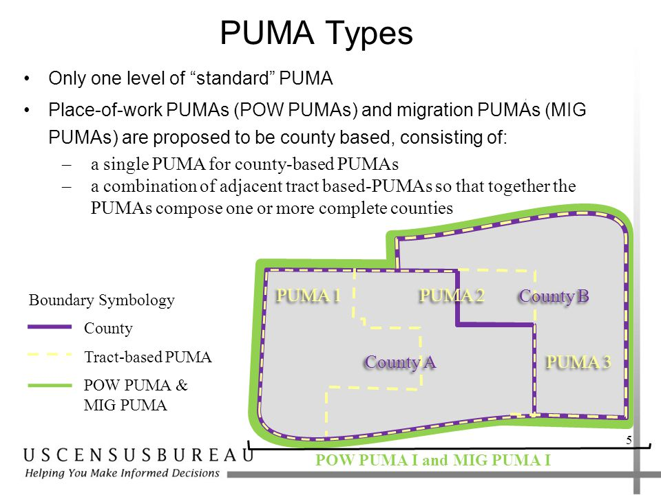 PUMA Types Only one level of standard PUMA Place-of-work PUMAs (POW PUMAs) and migration PUMAs (MIG PUMAs) are proposed to be county based, consisting of: 5 PUMA 1 PUMA 3 PUMA 2 County Tract-based PUMA POW PUMA & MIG PUMA Boundary Symbology County A County B POW PUMA I and MIG PUMA I –a single PUMA for county-based PUMAs –a combination of adjacent tract based-PUMAs so that together the PUMAs compose one or more complete counties