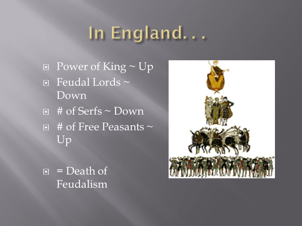  Power of King ~ Up  Feudal Lords ~ Down  # of Serfs ~ Down  # of Free Peasants ~ Up  = Death of Feudalism
