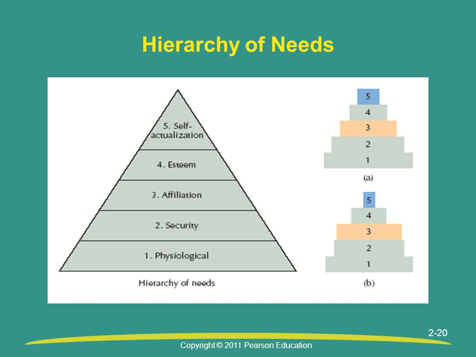 Copyright © 2011 Pearson Education 2-20 Hierarchy of Needs