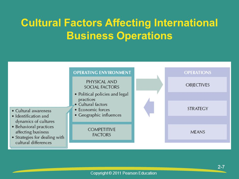 Copyright © 2011 Pearson Education 2-7 Cultural Factors Affecting International Business Operations