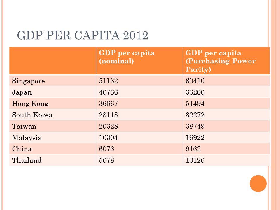 GDP PER CAPITA 2012 GDP per capita (nominal) GDP per capita (Purchasing Power Parity) Singapore5116260410 Japan4673636266 Hong Kong3666751494 South Korea2311332272 Taiwan2032838749 Malaysia1030416922 China60769162 Thailand567810126