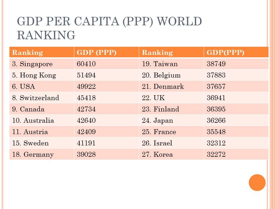 GDP PER CAPITA (PPP) WORLD RANKING RankingGDP (PPP)RankingGDP(PPP) 3.