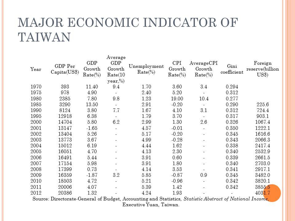 MAJOR ECONOMIC INDICATOR OF TAIWAN Year GDP Per Capita(US$) GDP Growth Rate(%) Average GDP Growth Rate(10 year,%) Unemployment Rate(%) CPI Growth Rate