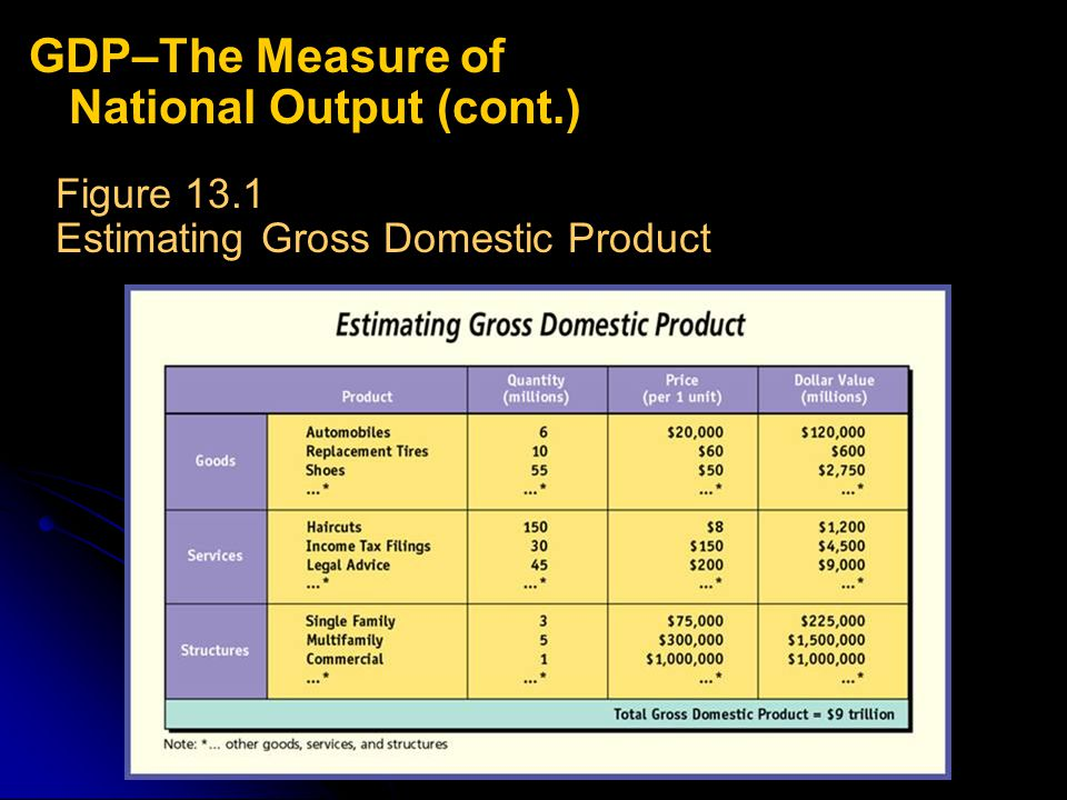 l l Measuring the Nation's Output l l pages 341-348 GDP tells nothing about the composition of output or the impact of production on quality of life.