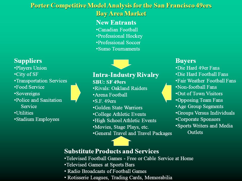 Porter Competitive Model Analysis for the San Francisco 49ers Bay Area Market Intra-Industry Rivalry SBU: SF 49ers Rivals: Oakland Raiders Arena Footb