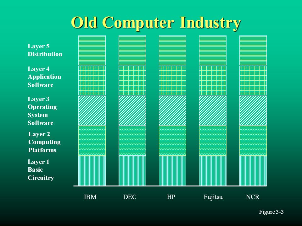 Old Computer Industry Layer 5 Distribution Layer 4 Application Software Layer 3 Operating System Software Layer 2 Computing Platforms Layer 1 Basic Ci