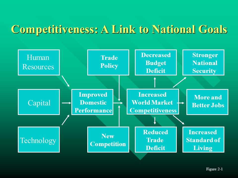 Competitiveness: A Link to National Goals Human Resources Capital Technology Improved Domestic Performance More and Better Jobs Increased Standard of
