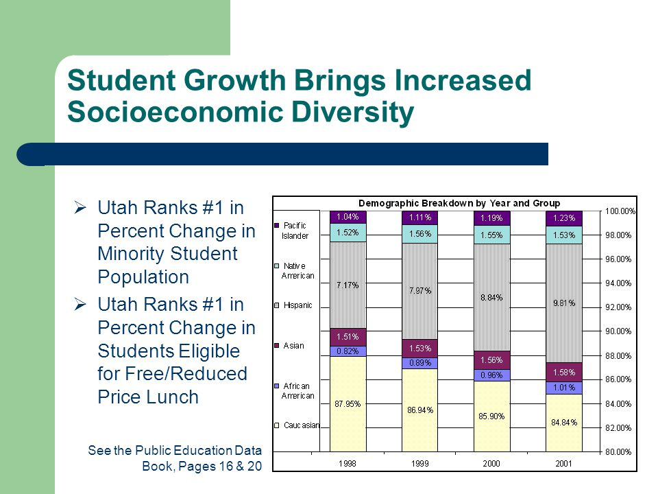 Student Growth Brings Increased Socioeconomic Diversity  Utah Ranks #1 in Percent Change in Minority Student Population  Utah Ranks #1 in Percent Change in Students Eligible for Free/Reduced Price Lunch See the Public Education Data Book, Pages 16 & 20