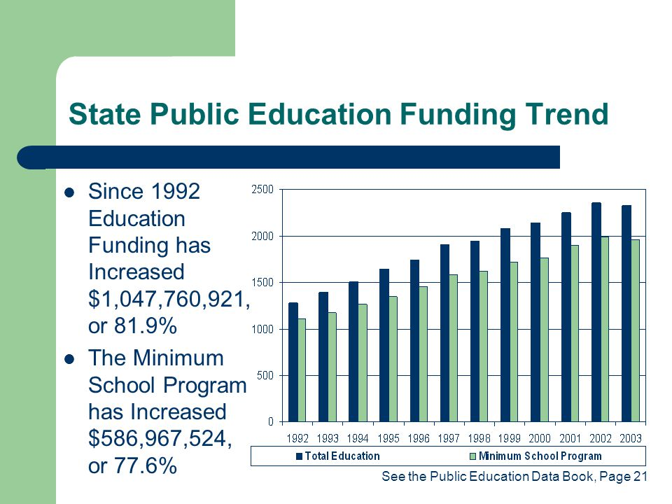 State Public Education Funding Trend Since 1992 Education Funding has Increased $1,047,760,921, or 81.9% The Minimum School Program has Increased $586,967,524, or 77.6% See the Public Education Data Book, Page 21