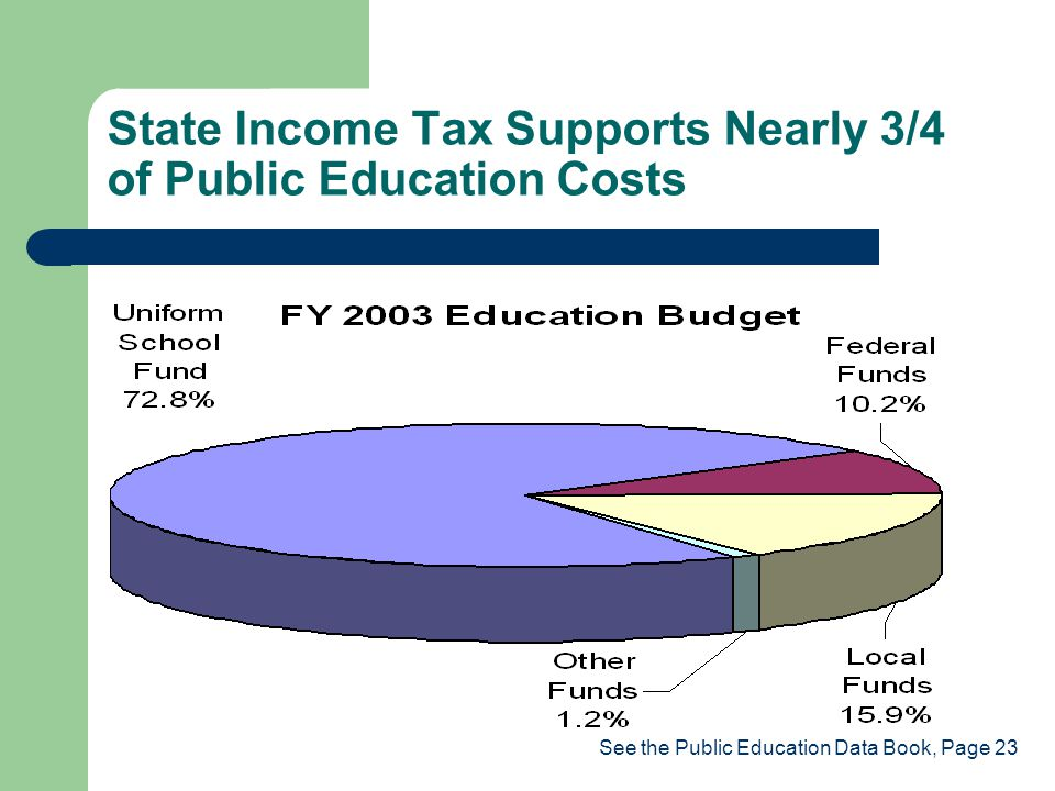 State Income Tax Supports Nearly 3/4 of Public Education Costs See the Public Education Data Book, Page 23