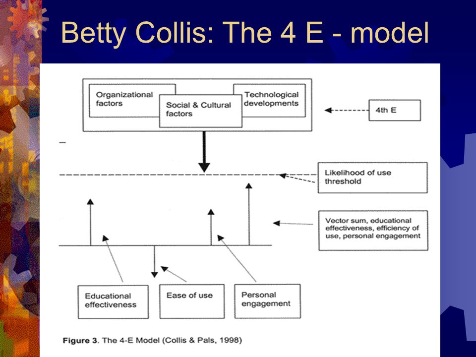 Betty Collis: The 4 E - model