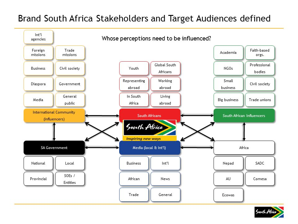 Brand South Africa Stakeholders and Target Audiences defined International Community (Influencers) General public Government Civil society Trade missions Media Diaspora Business Foreign missions Int'l agencies South Africans Living abroad Working abroad Global South Africans In South Africa Representing abroad Youth South African Influencers Trade unions Civil society Professional bodies Faith-based orgs.