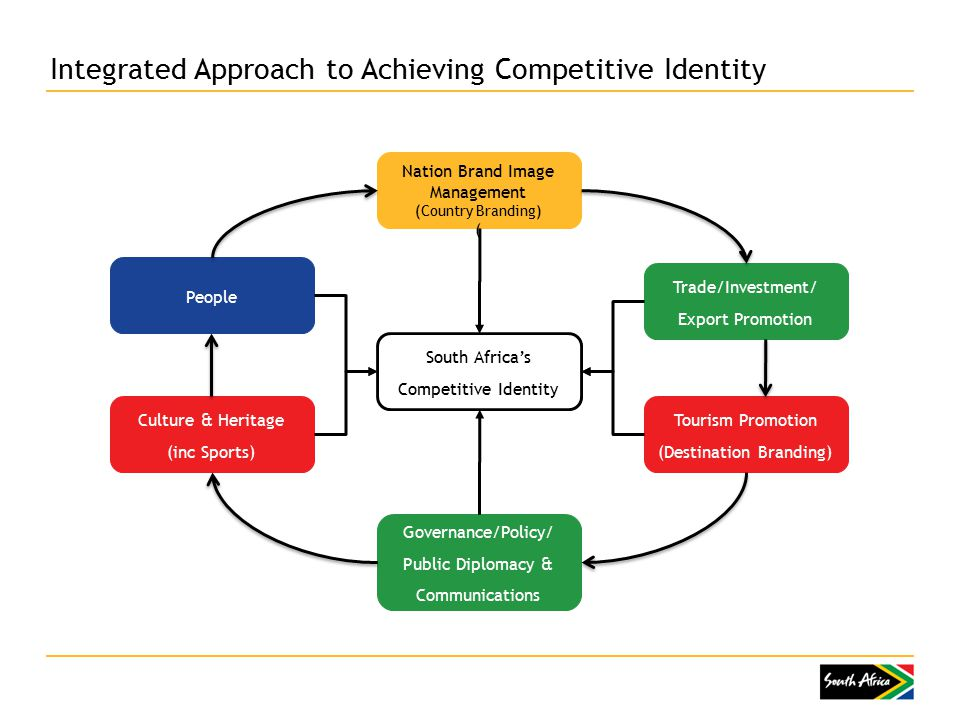 Integrated Approach to Achieving Competitive Identity South Africa's Competitive Identity Tourism Promotion (Destination Branding) Trade/Investment/ Export Promotion Culture & Heritage (inc Sports) People Nation Brand Image Management (Country Branding) ( Governance/Policy/ Public Diplomacy & Communications