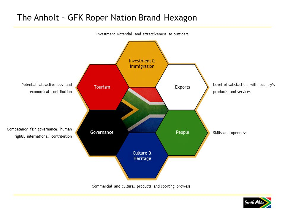 The Anholt – GFK Roper Nation Brand Hexagon Level of satisfaction with country's products and services Skills and openness Investment Potential and attractiveness to outsiders Commercial and cultural products and sporting prowess Competency fair governance, human rights, international contribution Potential attractiveness and economical contribution Investment & Immigration ExportsTourism Governance Culture & Heritage People