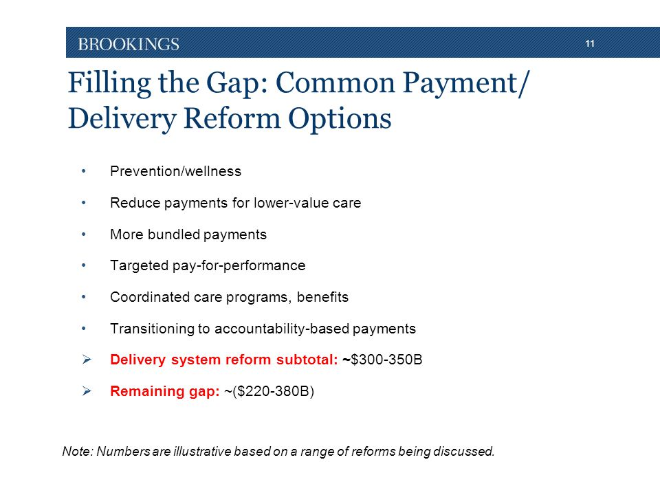 11 Filling the Gap: Common Payment/ Delivery Reform Options Prevention/wellness Reduce payments for lower-value care More bundled payments Targeted pay-for-performance Coordinated care programs, benefits Transitioning to accountability-based payments  Delivery system reform subtotal: ~$300-350B  Remaining gap: ~($220-380B) Note: Numbers are illustrative based on a range of reforms being discussed.