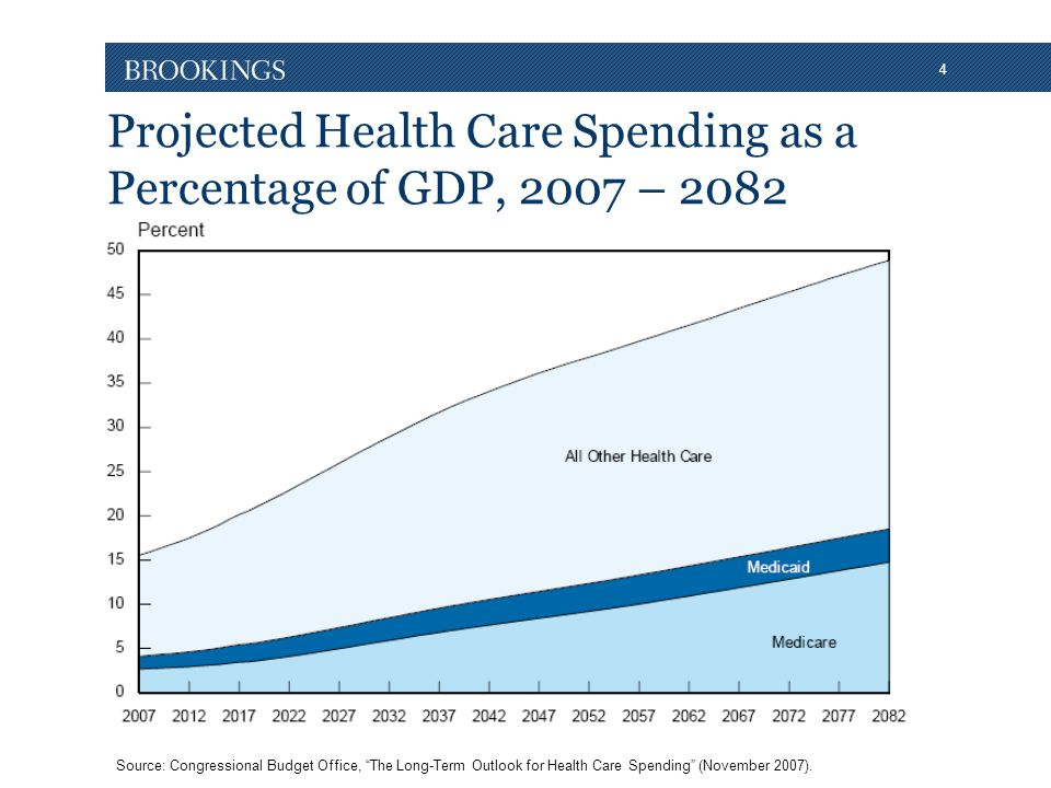 4 Projected Health Care Spending as a Percentage of GDP, 2007 – 2082 Source: Congressional Budget Office, The Long-Term Outlook for Health Care Spending (November 2007).