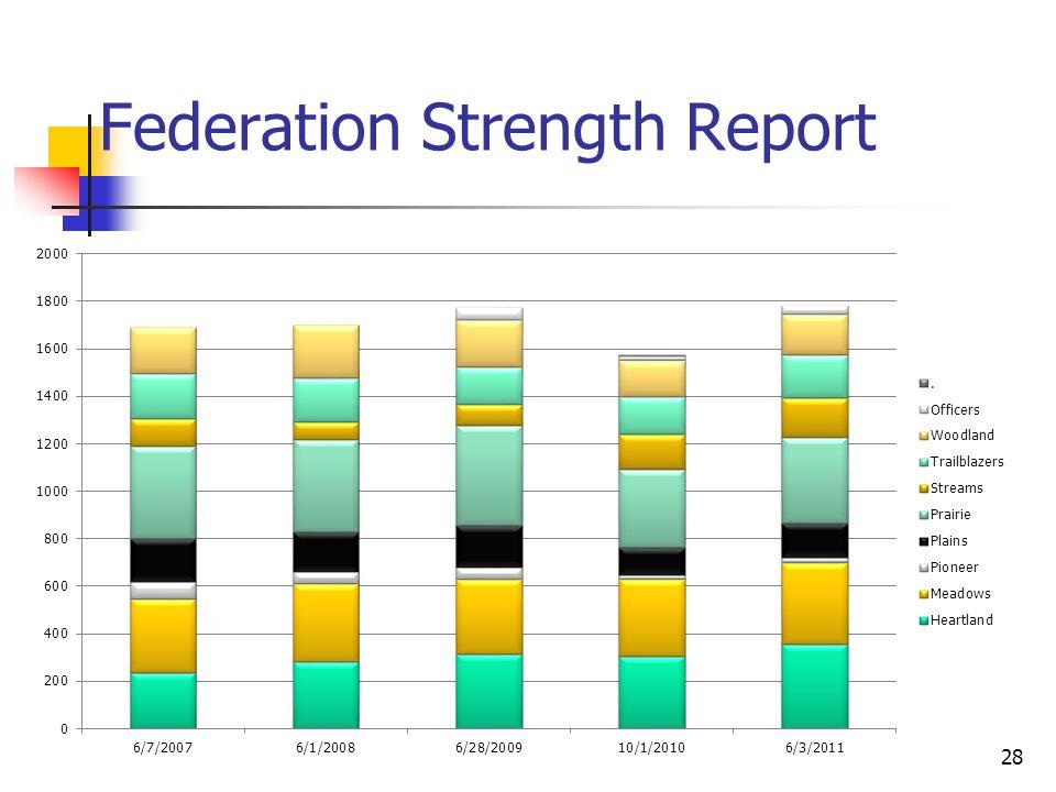 28 Federation Strength Report