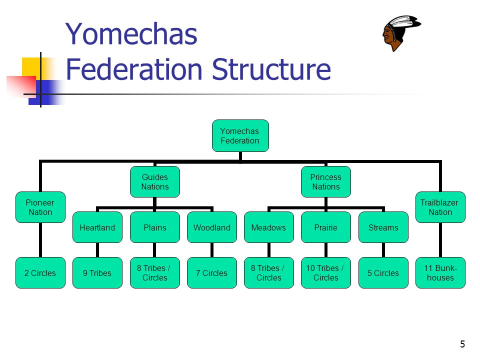 5 Yomechas Federation Structure Yomechas Federation Pioneer Nation 2 Circles Guides Nations Heartland 9 Tribes Plains 8 Tribes / Circles Woodland 7 Circles Princess Nations Meadows 8 Tribes / Circles Prairie 10 Tribes / Circles Streams 5 Circles Trailblazer Nation 11 Bunk- houses