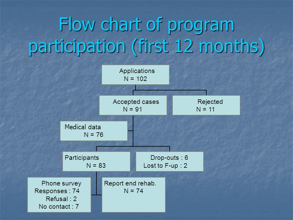 Flow chart of program participation (first 12 months) Medical data N = 76 Phone survey Responses : 74 Refusal : 2 No contact : 7 Report end rehab.