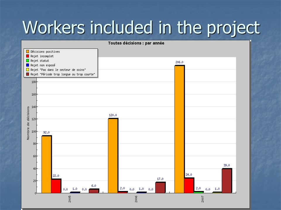 Workers included in the project