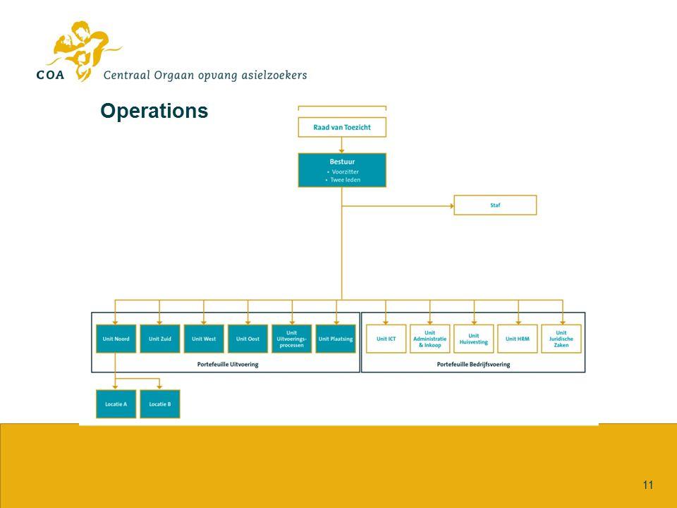 Uitvoering 11 Operations