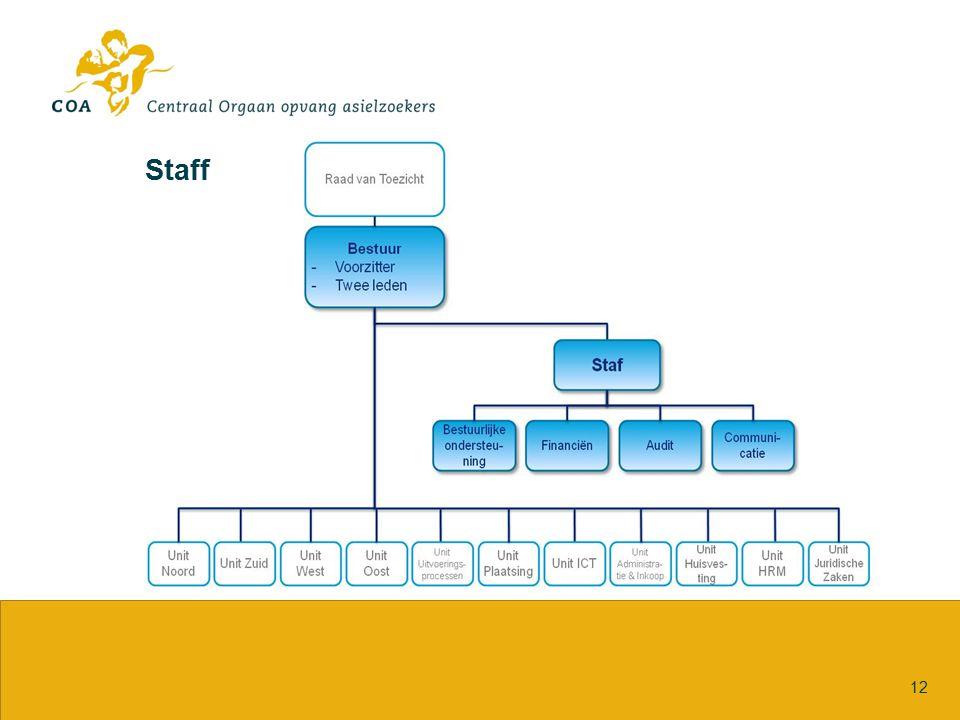 Staff 12