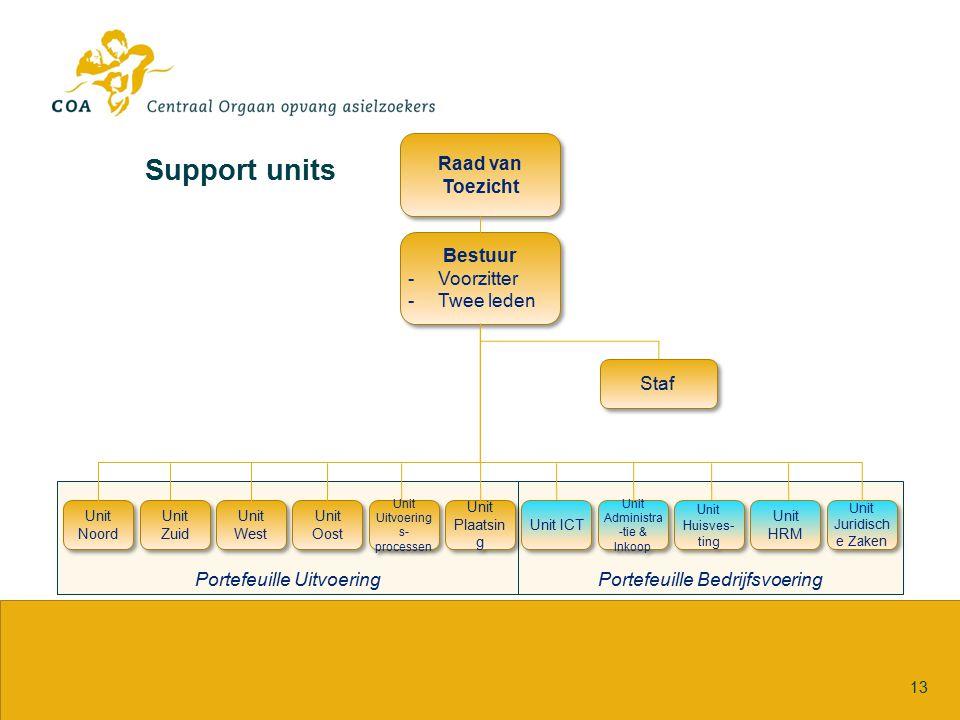 Support units 13 Portefeuille BedrijfsvoeringPortefeuille Uitvoering Raad van Toezicht Bestuur -Voorzitter -Twee leden Bestuur -Voorzitter -Twee leden