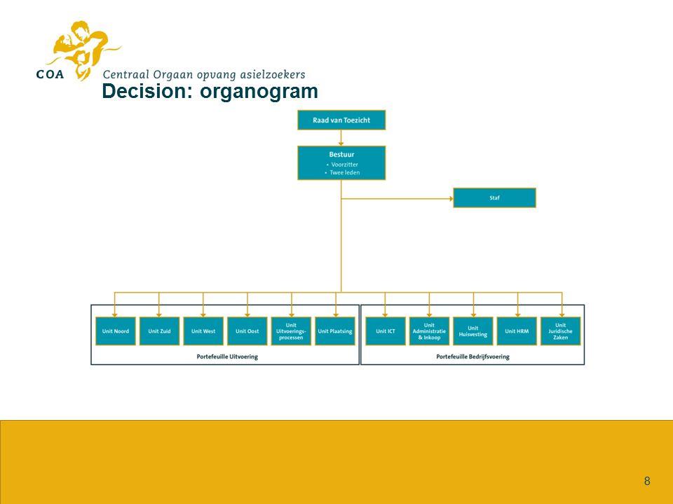 Decision: organogram 8