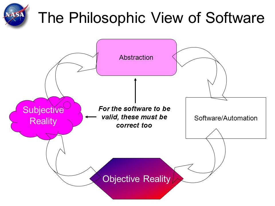 The Philosophic View of Software Objective Reality Subjective Reality Abstraction Software/Automation For the software to be valid, these must be corr