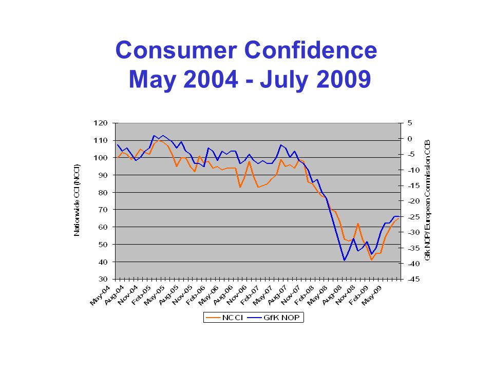 Consumer Confidence May 2004 - July 2009