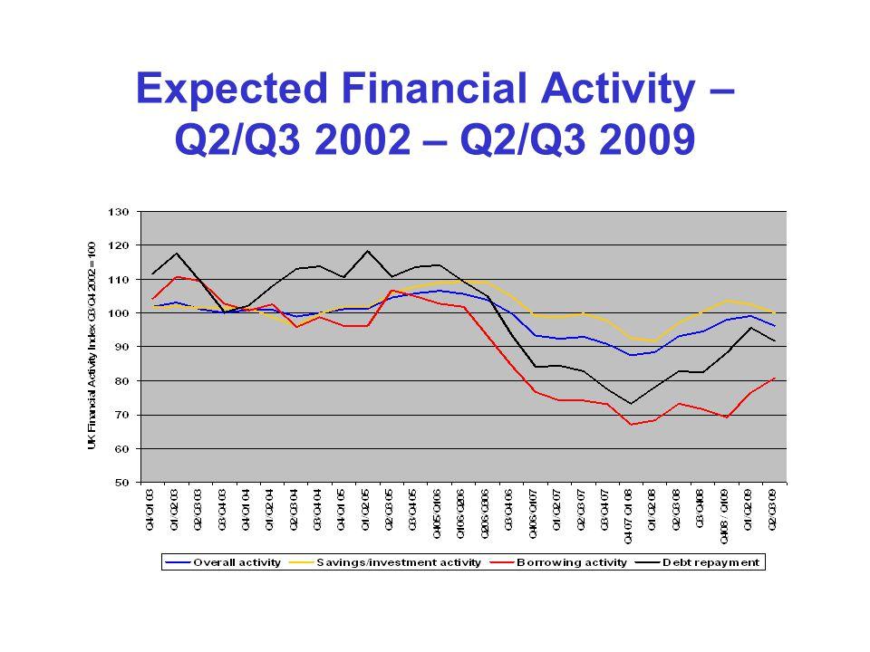 Expected Financial Activity – Q2/Q3 2002 – Q2/Q3 2009