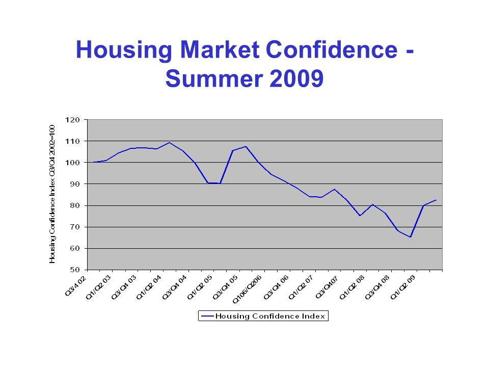 Housing Market Confidence - Summer 2009