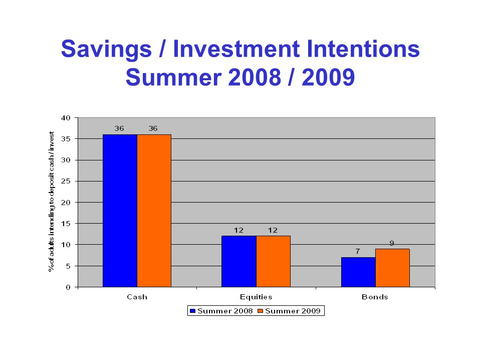 Savings / Investment Intentions Summer 2008 / 2009